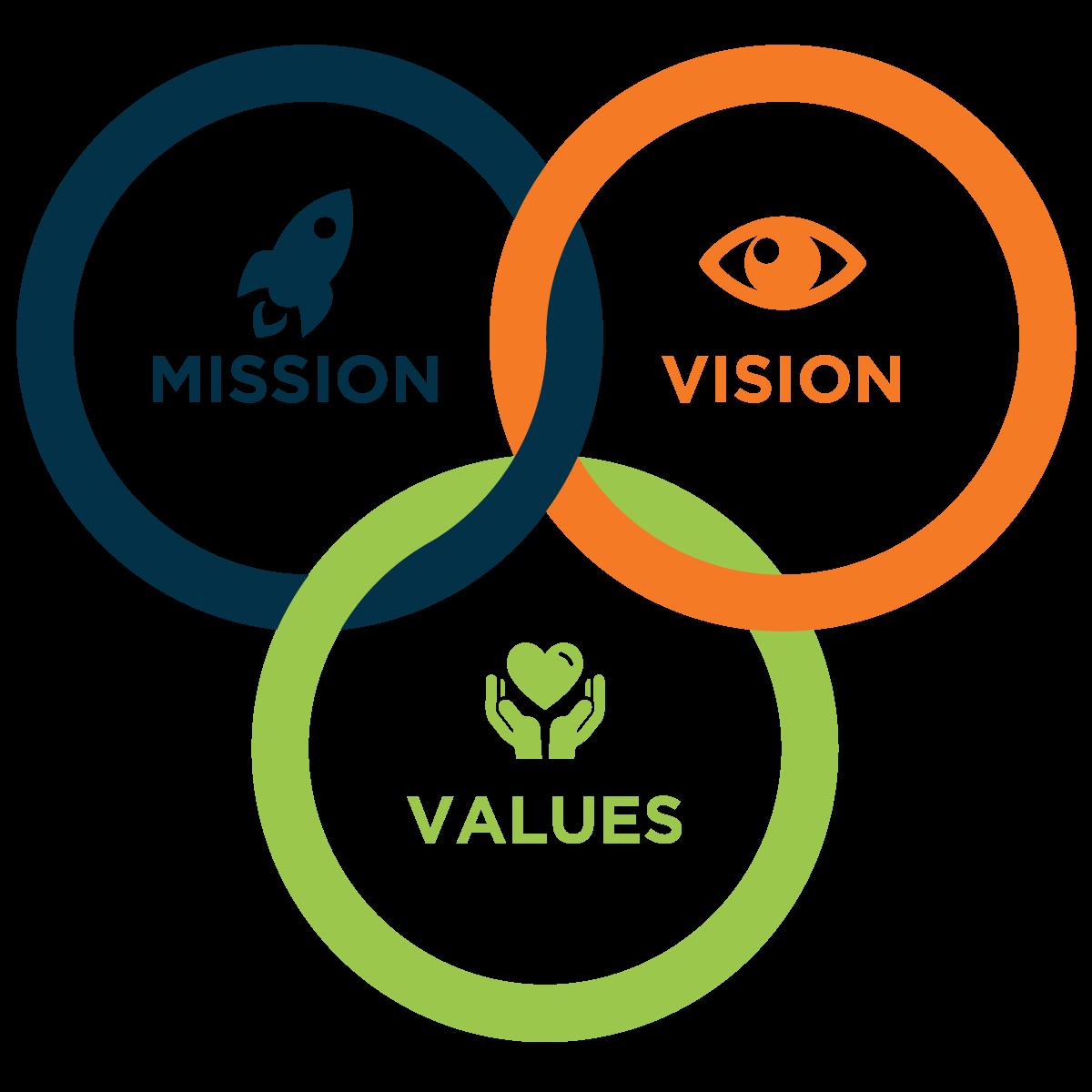 ConnectDApp Vision