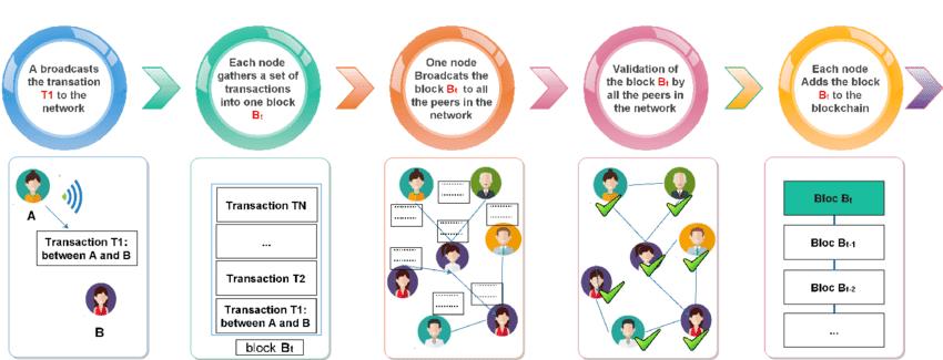 Blockchain-steps-of-transactions-validation-process